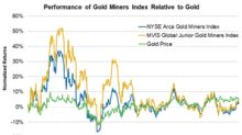 Gold Equities Underperformed Gold Bullion