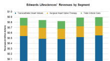 What Drove Edwards Lifesciences' 1Q18 Earnings?