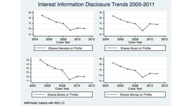 Study: Facebook users sharing more personal info despite increased privacy concerns