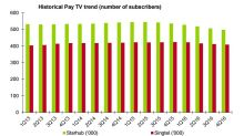 Chart of the Day: Pay TV subscribers down 1.3% to 907,000