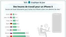 GRAPHIQUE DU JOUR: Voici combien d'heures vous devrez travailler pour vous payer un iPhone X