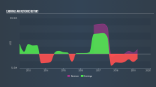What Kind Of Share Price Volatility Should You Expect For GobiMin Inc. (CVE:GMN)?