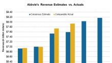 Abbvie Up over 6% on 1Q18 Earnings Beat, Raised Earnings Forecast