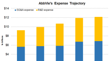 Considering AbbVie's 2018 Expense Projections