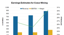 Can Coeur Mining's Outperformance Continue in 2018?