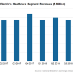 Inside General Electric's Healthcare Business Unit Spin-Off Plan