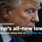 Trump's approval rating falls to below 40% after Mueller report, in new polls