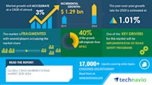 COVID-19 Impact & Recovery Analysis - Crash Barrier Systems Market 2020-2024 | Implementation of Road Safety Programs to Boost Growth | Technavio