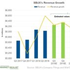 What Analysts Expect from Starbucks's Revenue in Fiscal Q3 2018