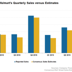Here's How Walmart's Sales Fared in Fiscal Q2 2019