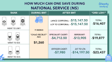 How Much Of Your NS Allowance Can You Save During National Service?