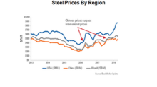 How Long Can Chinese Steel Margins Support Iron Ore?