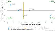 OVB Holding AG breached its 50 day moving average in a Bearish Manner : O4B-DE : November 16, 2017