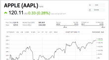 Apple is ticking higher after the world's largest asset manager says it has been loading up on shares