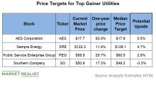 Is There Any Steam Left in Top Utility Gainers of 2019?