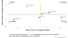 Titan Co. Ltd. breached its 50 day moving average in a Bullish Manner : 500114-IN : January 4, 2017