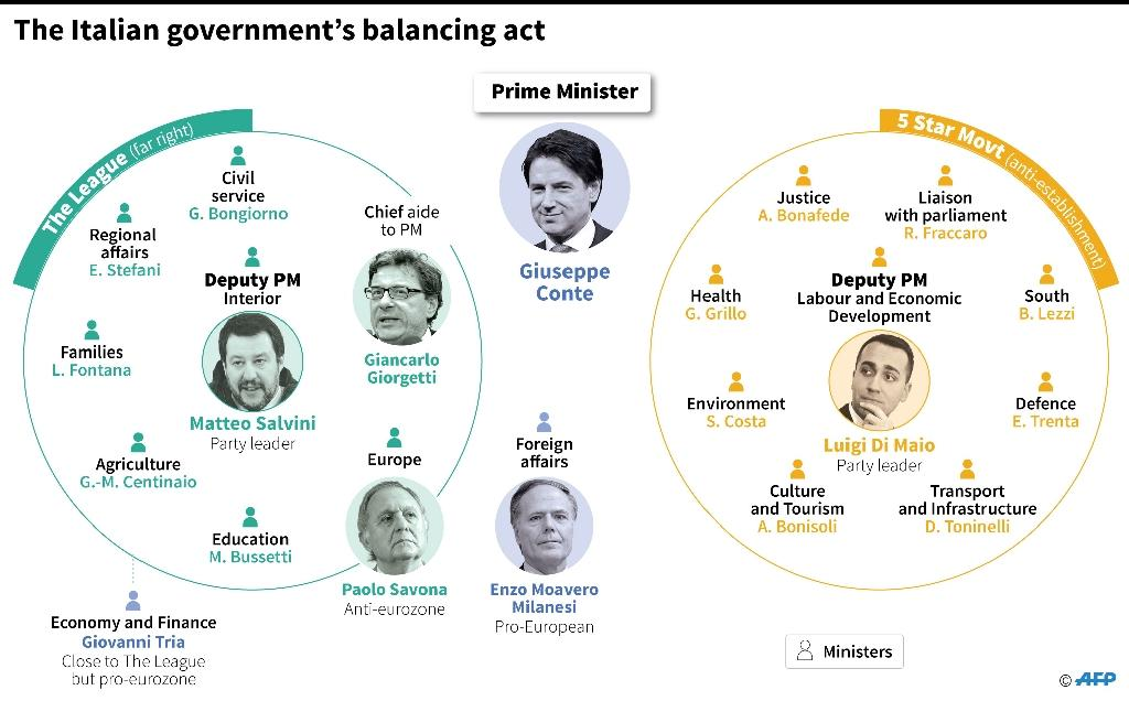 Composition of Italy's new government (AFP Photo/Simon MALFATTO)