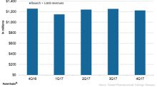 Valeant Pharmaceuticals' Baush & Lomb in 4Q17 and 2017