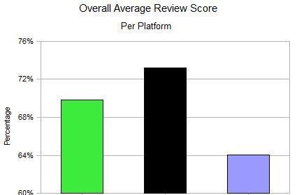 Tackling the mystery of low Wii review scores