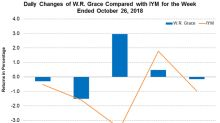W.R. Grace Declares a Quarterly Dividend