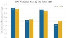 Did Integrated Energy Firms' Upstream Production Rise in 4Q17?