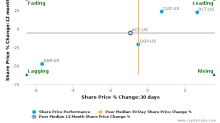 American Campus Communities, Inc. breached its 50 day moving average in a Bearish Manner : ACC-US : September 22, 2017