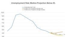 Why the Fed Expects Unemployment to Fall to 3.6%