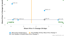 Chimera Investment Corp. breached its 50 day moving average in a Bearish Manner : CIM-US : August 30, 2017