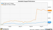 Why Autodesk Stock Gained 20% in August