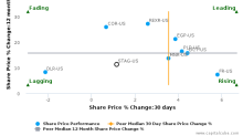 STAG Industrial, Inc. breached its 50 day moving average in a Bearish Manner : STAG-US : July 28, 2017