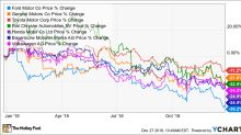 Bear-Market Gem Hunting: 2 Beaten-Up Auto Stocks to Watch
