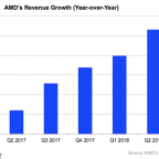 Will History Repeat Itself for AMD Stock?
