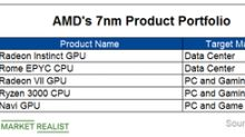 What Do 7nm Chips Mean to AMD Investors?