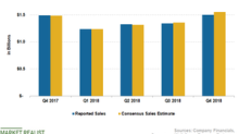 What Impacted McCormick's Q4 Top-Line Growth?