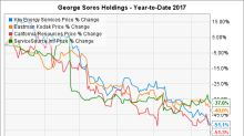 These George Soros Stocks Are Losing Big So Far in 2017
