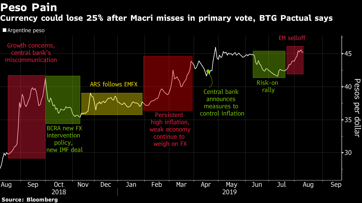 Macri refuses to throw in towel after Argentine primary drubbing, currency's plunge