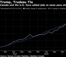 Trump Fails to Top Trudeau on Job Gains, Despite Rhetoric
