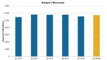 Why Amgen's Revenue Is Expected to Fall in Q2 2018