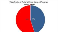Twitter's Shift to Video Fits in with Larger Market Trend