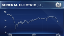 GE is a 'classic falling knife,' says technician