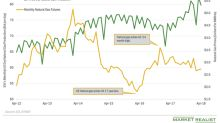 How Does US Natural Gas Production Impact Prices?