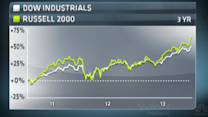 Does the Dow Really Reflect the Market?