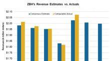 ZBH's 4Q17 Sales Exceed Sales Estimates