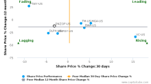 DENSO Corp. breached its 50 day moving average in a Bearish Manner : DNZOF-US : December 5, 2016