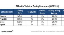 What T-Mobile's Technical Indicators Suggest