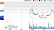 Bull of the Day: Alibaba Holding Group (BABA)