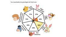 El test de Winnie Pooh que causa temor porque te dice qué trastorno mental tienes... y por algo más