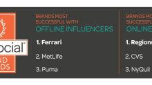 What Do Ferrari, Regions Bank and CVS Have in Common? They Were Most Successful in Activating Consumer Influencers in 2017