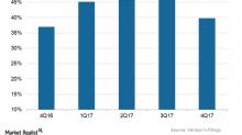 What Verizon's Wireless Segment's Earnings Margin Trend Indicates
