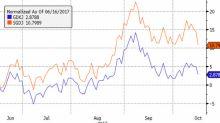 Top Gold Miner ETF Lagging After Index Change
